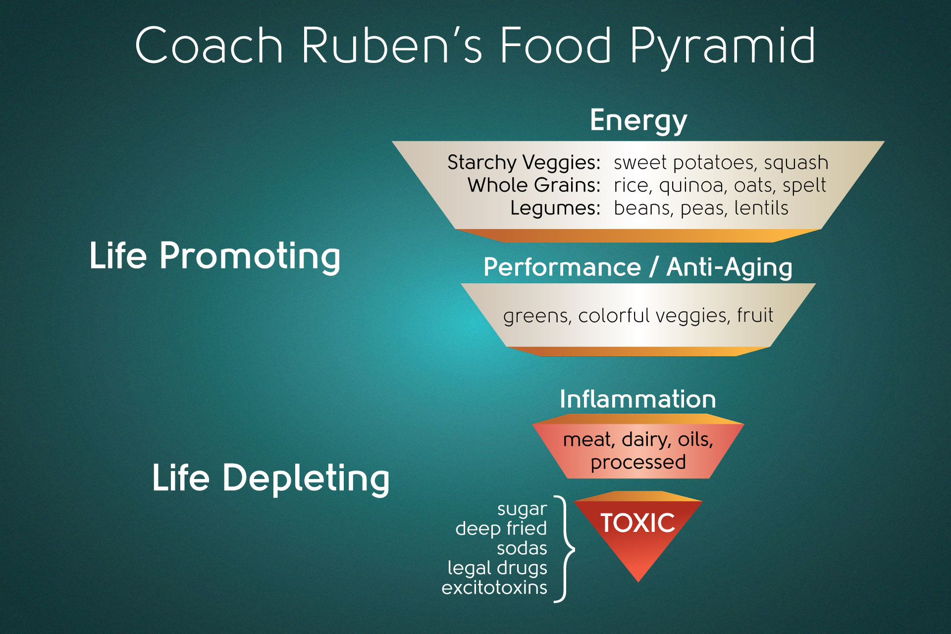 Coach Ruben's Food Pyramid